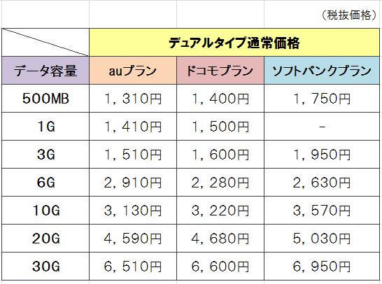 mineoデュアルタイプの料金表