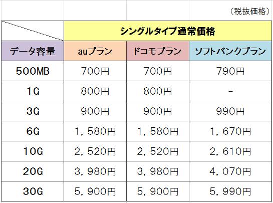 mineoシングルタイプの通常料金表