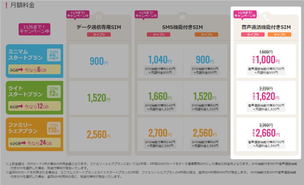 音声SIMが600円もお得